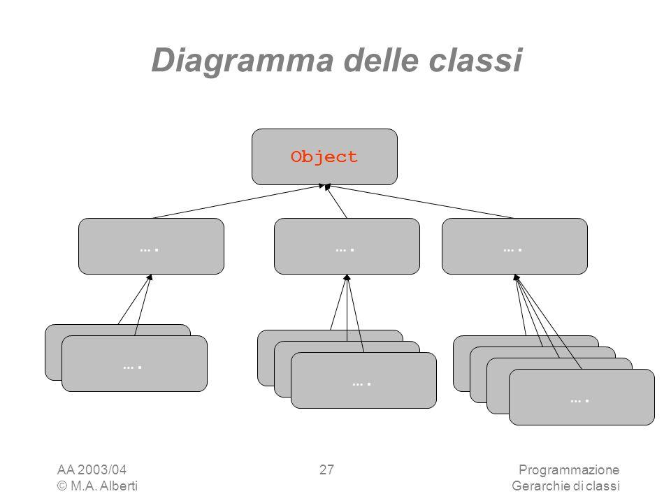 AA 2003/04 © M.A. Alberti Programmazione Gerarchie di classi 27 Diagramma delle classi Object ….