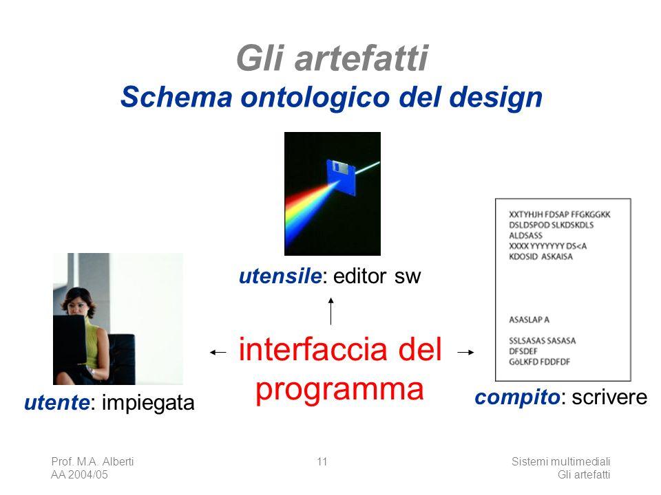 Prof. M.A. Alberti AA 2004/05 Sistemi multimediali Gli artefatti 11 Gli artefatti Schema ontologico del design utente: impiegata compito: scrivere ute