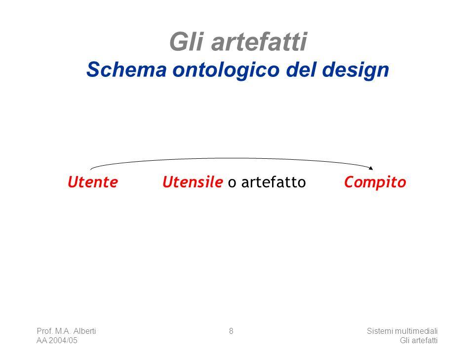 Prof. M.A. Alberti AA 2004/05 Sistemi multimediali Gli artefatti 8 Gli artefatti Schema ontologico del design Utente Compito Utensile o artefatto