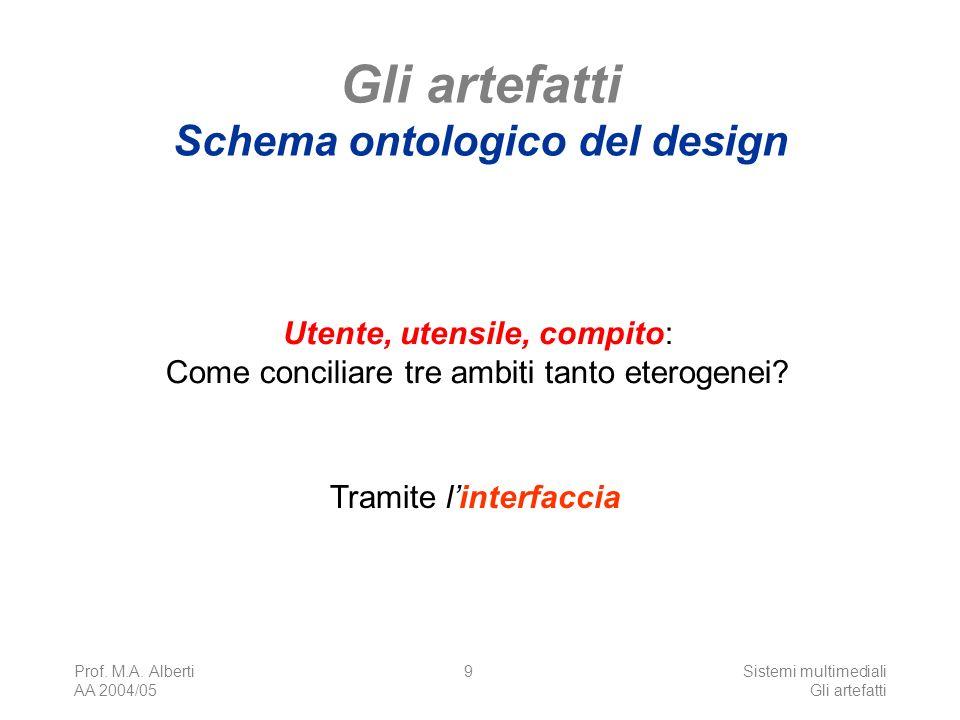 Prof. M.A. Alberti AA 2004/05 Sistemi multimediali Gli artefatti 9 Gli artefatti Schema ontologico del design Utente, utensile, compito: Come concilia