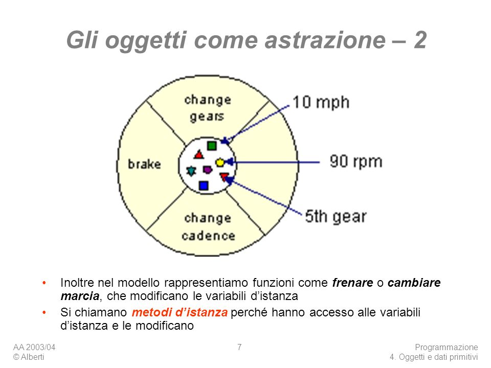AA 2003/04 © Alberti Programmazione 4. Oggetti e dati primitivi 7 Gli oggetti come astrazione – 2 Inoltre nel modello rappresentiamo funzioni come fre