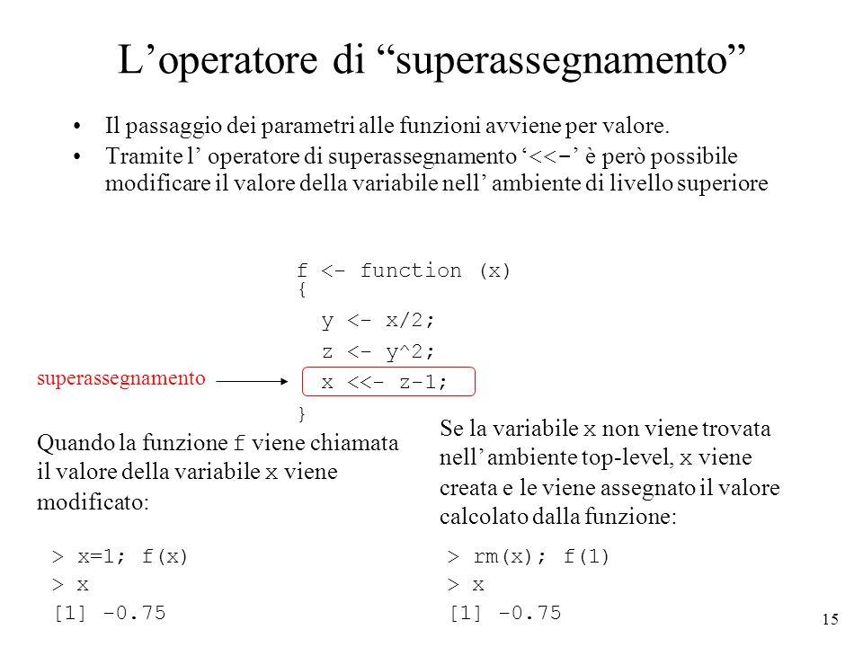 15 Loperatore di superassegnamento Il passaggio dei parametri alle funzioni avviene per valore. Tramite l operatore di superassegnamento <<- è però po