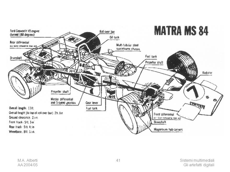 M.A. Alberti AA 2004/05 Sistemi multimediali Gli artefatti digitali 41