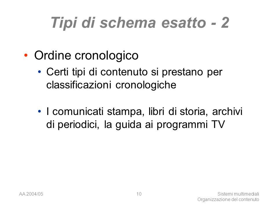 AA 2004/05Sistemi multimediali Organizzazione del contenuto 10 Tipi di schema esatto - 2 Ordine cronologico Certi tipi di contenuto si prestano per classificazioni cronologiche I comunicati stampa, libri di storia, archivi di periodici, la guida ai programmi TV