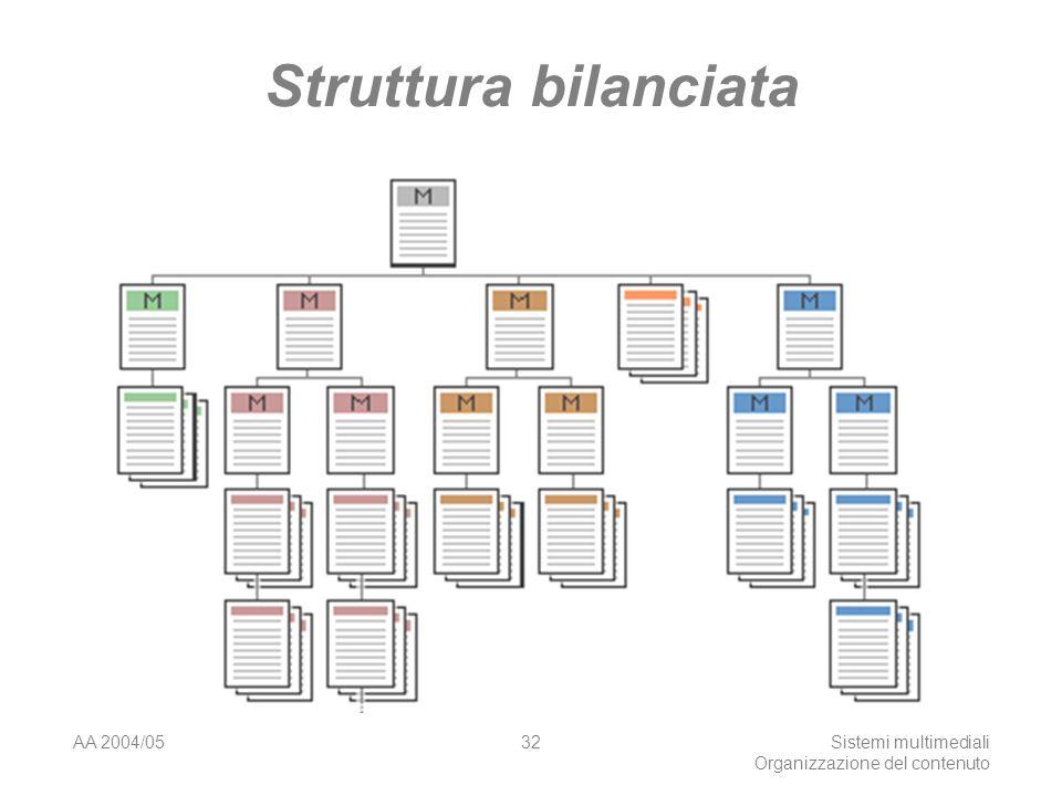 AA 2004/05Sistemi multimediali Organizzazione del contenuto 32 Struttura bilanciata