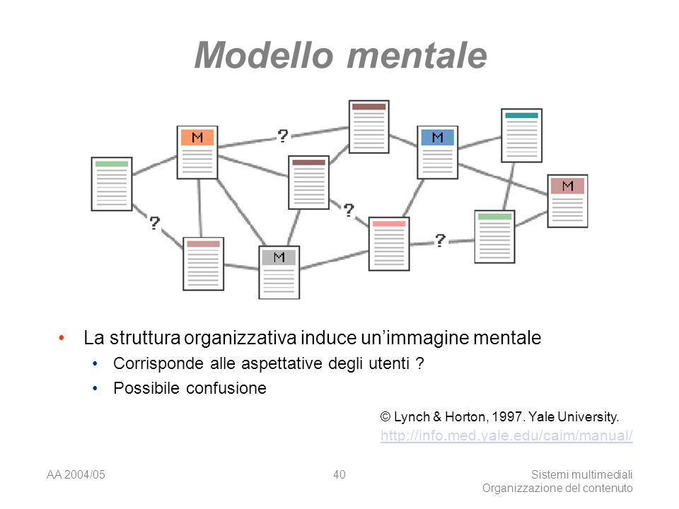 AA 2004/05Sistemi multimediali Organizzazione del contenuto 40 Modello mentale La struttura organizzativa induce unimmagine mentale Corrisponde alle aspettative degli utenti .