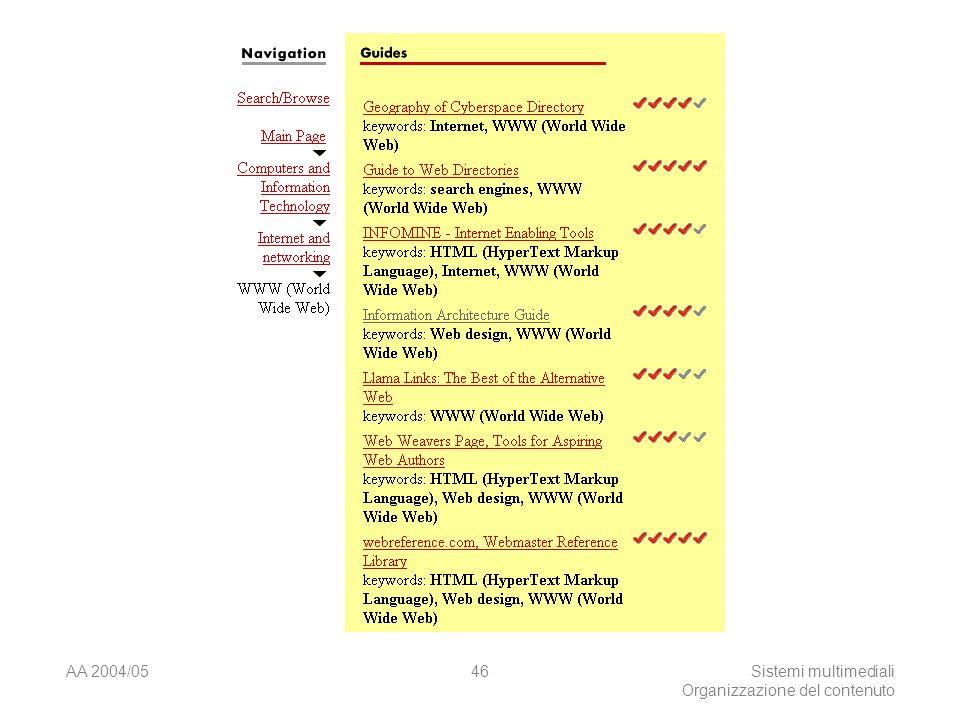 AA 2004/05Sistemi multimediali Organizzazione del contenuto 46