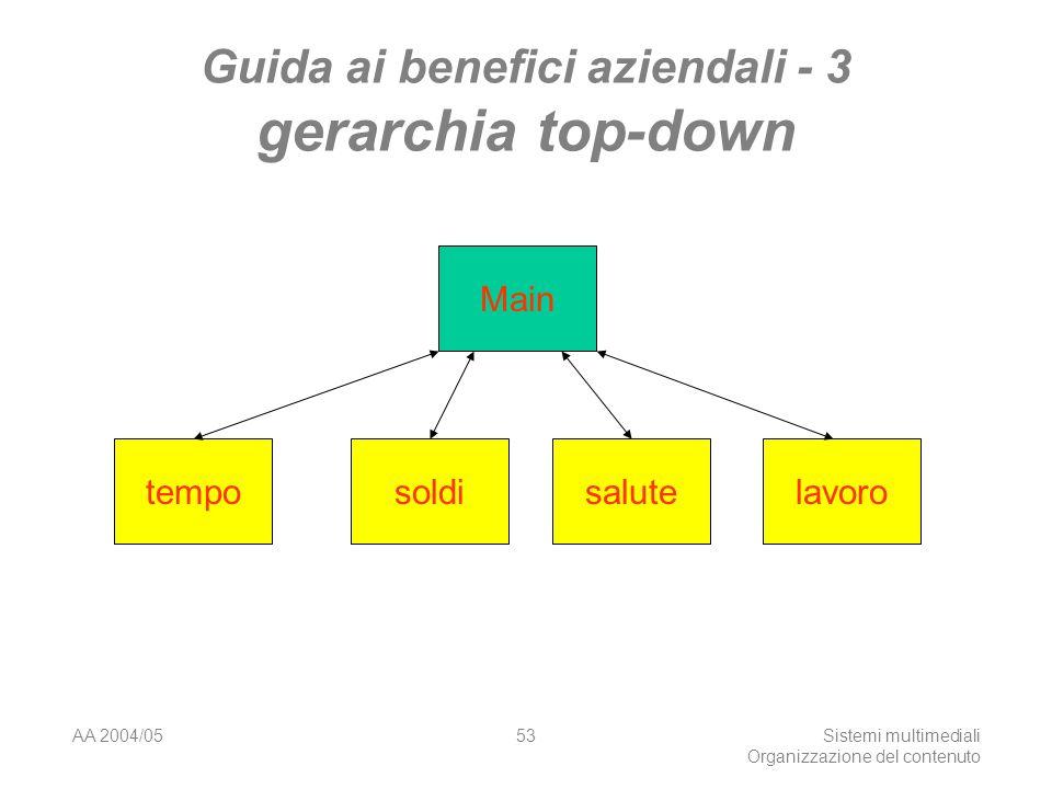 AA 2004/05Sistemi multimediali Organizzazione del contenuto 53 Guida ai benefici aziendali - 3 gerarchia top-down Main temposoldisalutelavoro