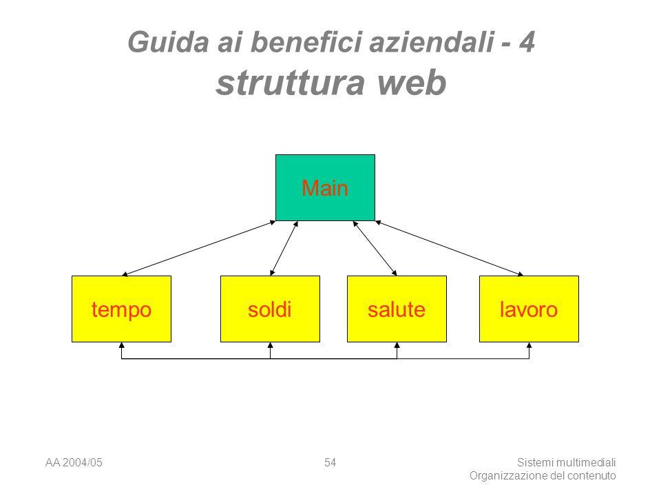AA 2004/05Sistemi multimediali Organizzazione del contenuto 54 Guida ai benefici aziendali - 4 struttura web Main temposoldisalutelavoro
