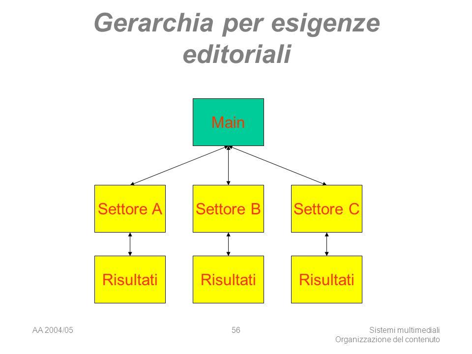 AA 2004/05Sistemi multimediali Organizzazione del contenuto 56 Gerarchia per esigenze editoriali Main Settore ASettore BSettore C Risultati