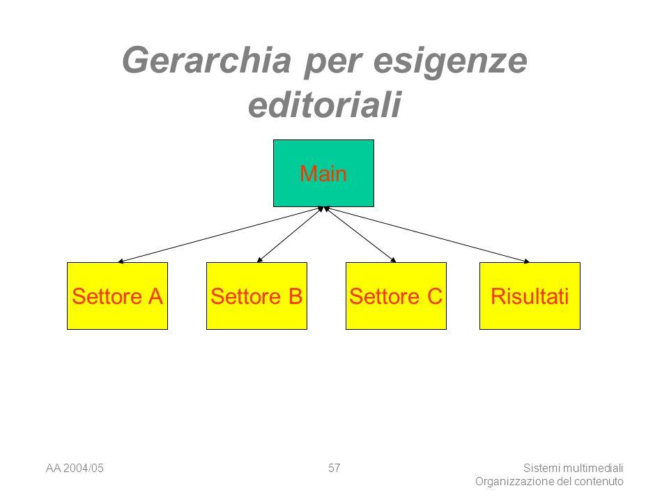 AA 2004/05Sistemi multimediali Organizzazione del contenuto 57 Gerarchia per esigenze editoriali Main Settore ASettore BSettore CRisultati