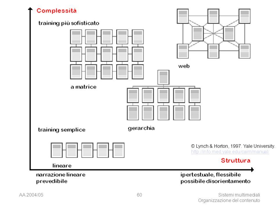 AA 2004/05Sistemi multimediali Organizzazione del contenuto 60 © Lynch & Horton, 1997.