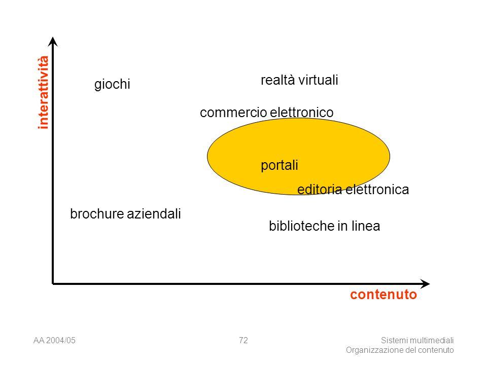 AA 2004/05Sistemi multimediali Organizzazione del contenuto 72 interattività contenuto brochure aziendali giochi realtà virtuali biblioteche in linea portali editoria elettronica commercio elettronico