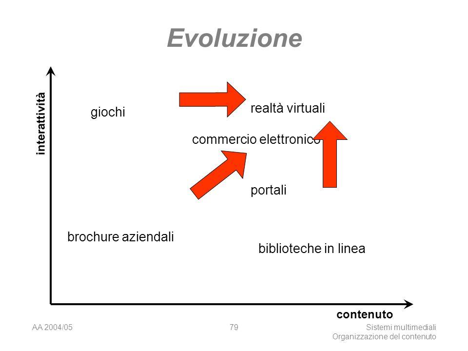 AA 2004/05Sistemi multimediali Organizzazione del contenuto 79 Evoluzione interattività contenuto brochure aziendali giochi realtà virtuali biblioteche in linea portali commercio elettronico