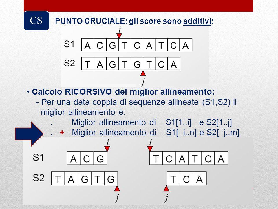 CS Calcolo RICORSIVO del miglior allineamento: - Per una data coppia di sequenze allineate (S1,S2) il miglior allineamento è:. Miglior allineamento di