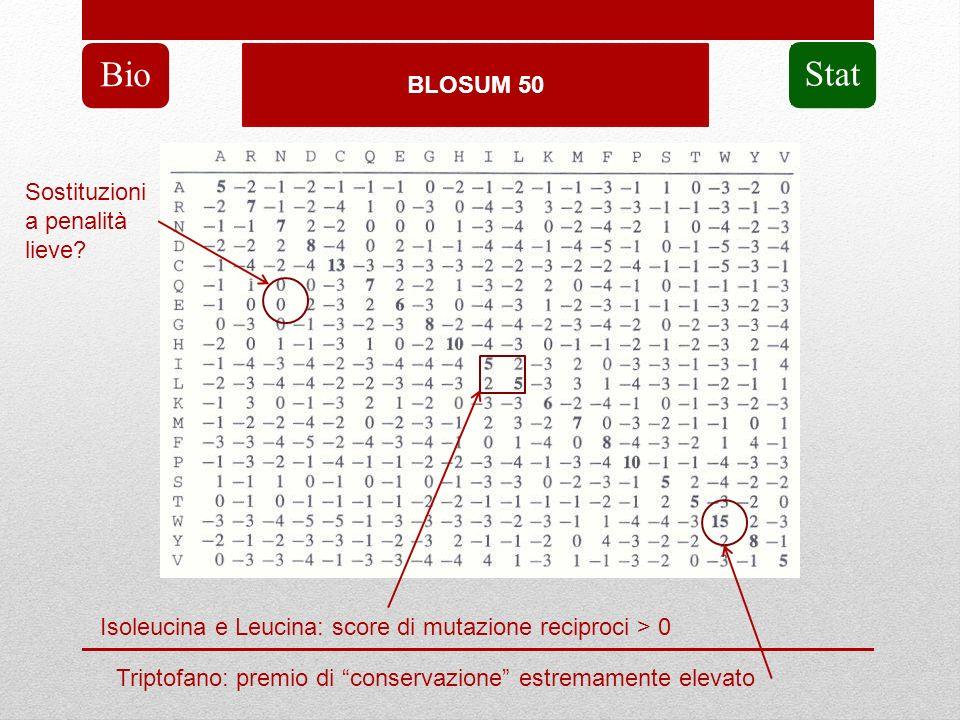 BLOSUM 50 Bio Stat Isoleucina e Leucina: score di mutazione reciproci > 0 Triptofano: premio di conservazione estremamente elevato Sostituzioni a pena