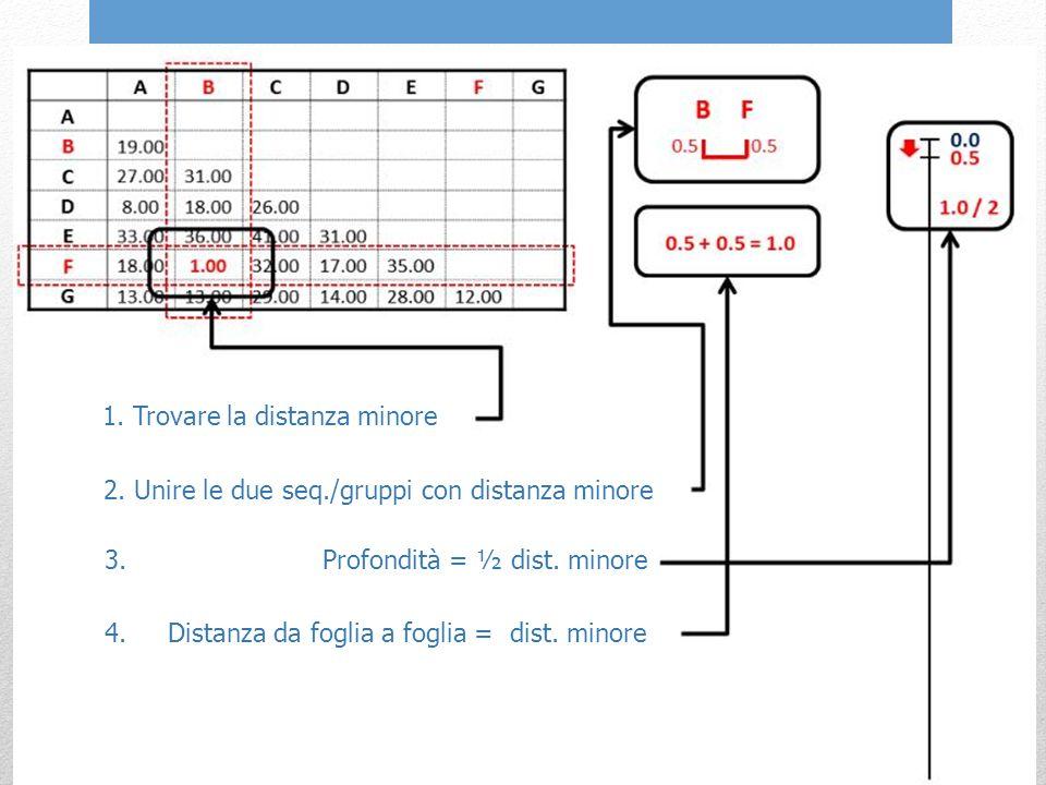 1. Trovare la distanza minore 2. Unire le due seq./gruppi con distanza minore 3.