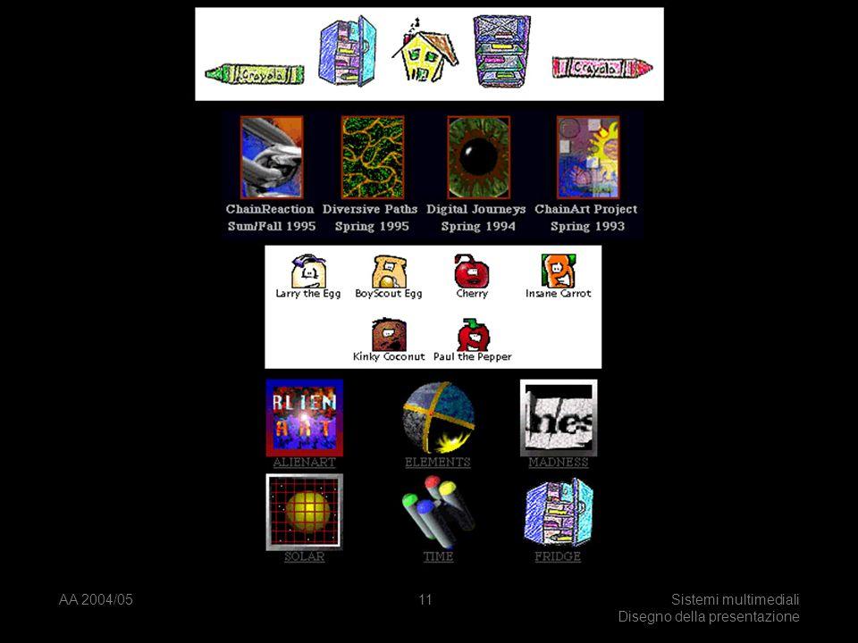 AA 2004/05Sistemi multimediali Disegno della presentazione 10 Icone Immediatamente riconoscibile Il significato ovvio ad uno sguardo.