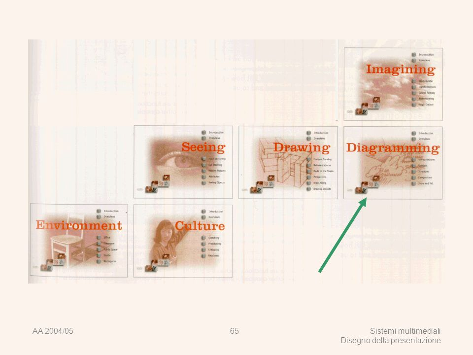 AA 2004/05Sistemi multimediali Disegno della presentazione 64