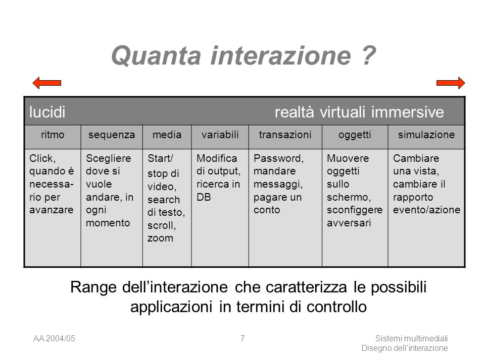 AA 2004/05Sistemi multimediali Disegno dellinterazione 6 Quale interazione .