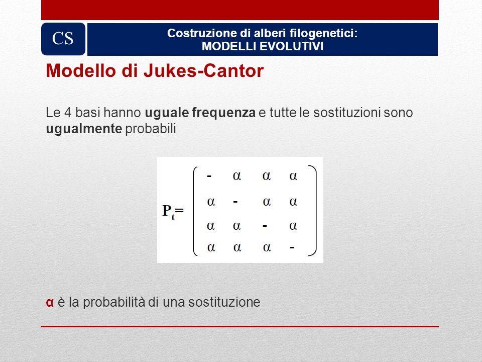 Costruzione di alberi filogenetici: MODELLI EVOLUTIVI CS Modello di Jukes-Cantor Le 4 basi hanno uguale frequenza e tutte le sostituzioni sono ugualme