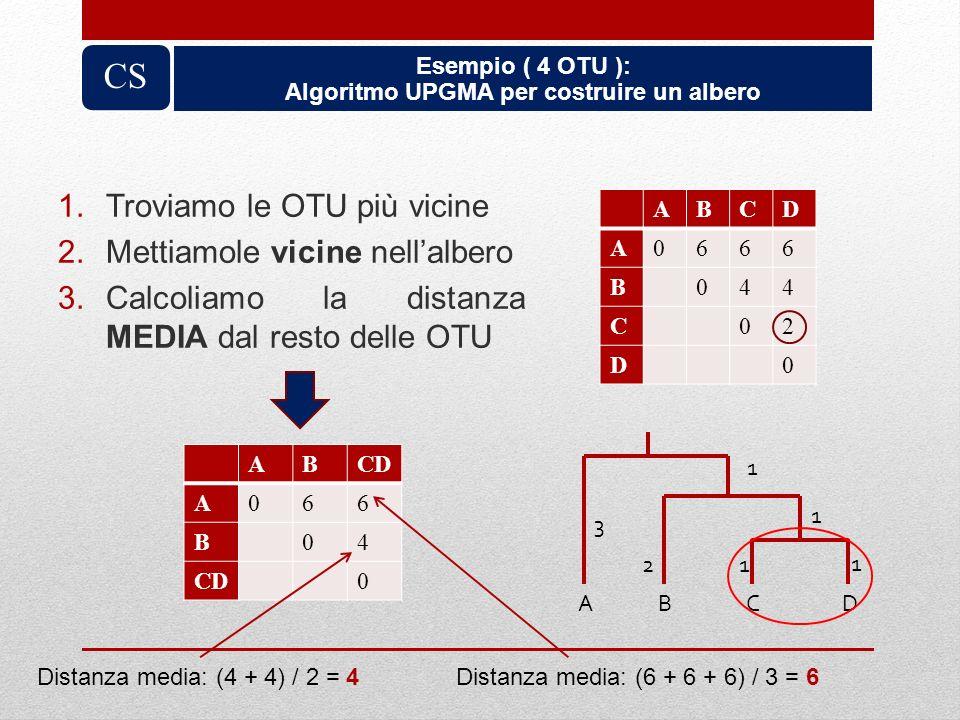 1.Troviamo le OTU più vicine 2.Mettiamole vicine nellalbero 3.Calcoliamo la distanza MEDIA dal resto delle OTU ABCD A0666 B044 C02 D0 1 1 1 2 1 3 ABCD