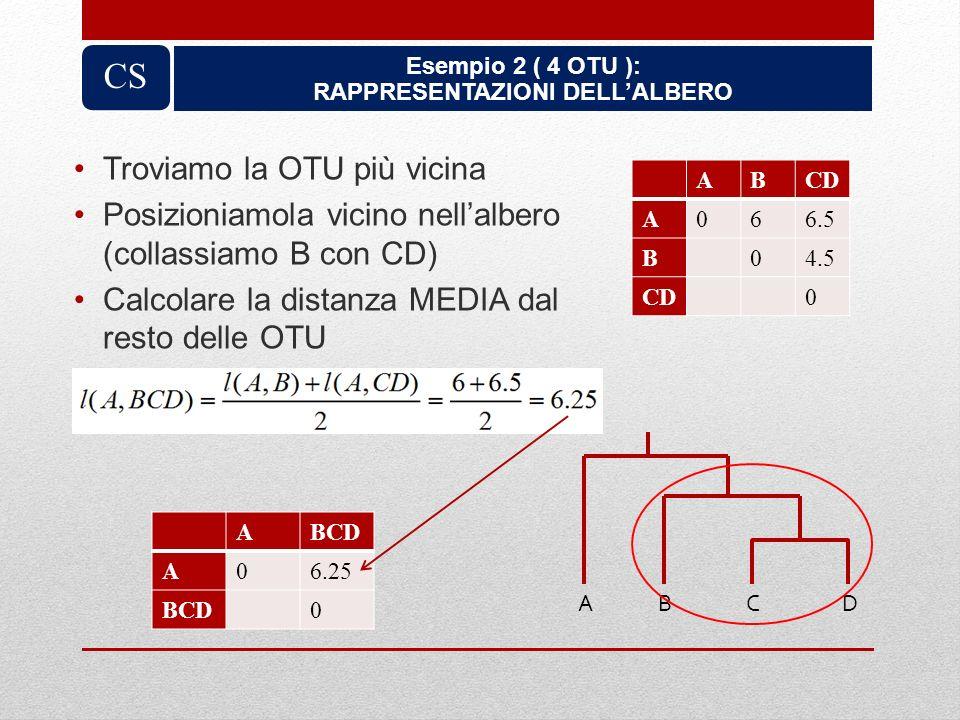 Troviamo la OTU più vicina Posizioniamola vicino nellalbero (collassiamo B con CD) Calcolare la distanza MEDIA dal resto delle OTU ABCD ABCD A06.25 BC