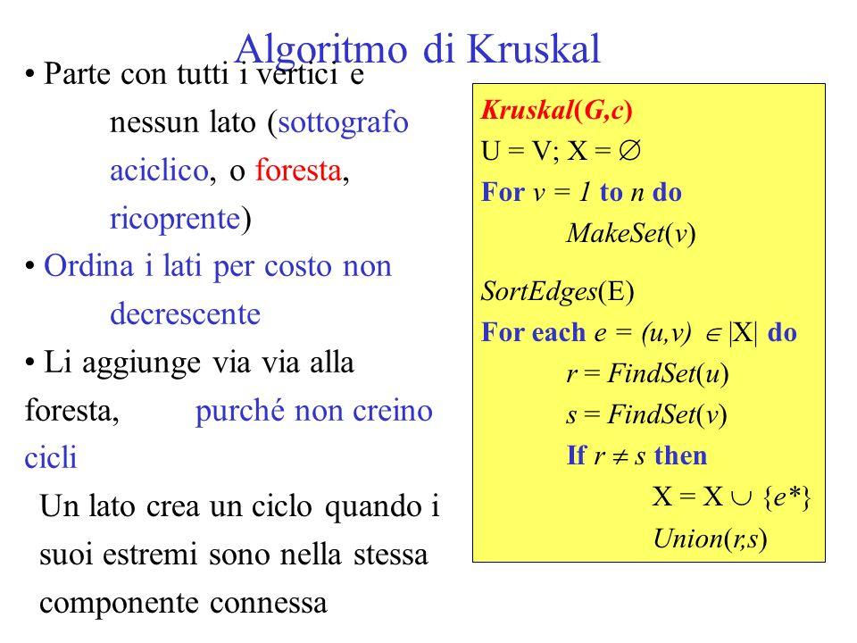 Algoritmo di Kruskal Parte con tutti i vertici e nessun lato (sottografo aciclico, o foresta, ricoprente) Ordina i lati per costo non decrescente Li a