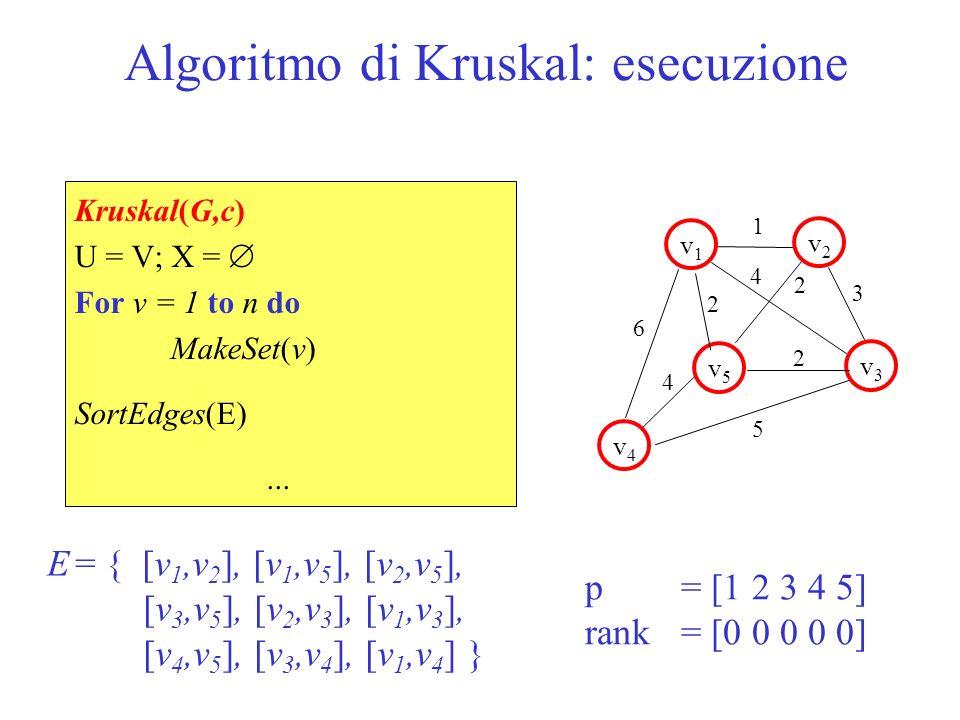 Algoritmo di Kruskal: esecuzione 1 v1v1 v5v5 v2v2 v3v3 v4v4 2 2 6 5 3 4 2 4 p = [1 1 3 4 5] rank = [1 0 0 0 0] E = { [v 1,v 2 ], [v 1,v 5 ], [v 2,v 5 ], [v 3,v 5 ], [v 2,v 3 ], [v 1,v 3 ], [v 4,v 5 ], [v 3,v 4 ], [v 1,v 4 ] } Kruskal(G,c)...