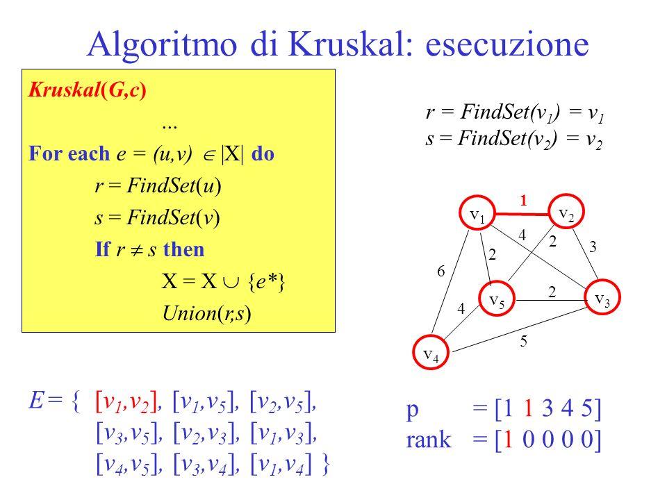 Algoritmo di Kruskal: esecuzione 1 v1v1 v5v5 v2v2 v3v3 v4v4 2 2 6 5 3 4 2 4 p = [1 1 3 4 1] rank = [1 0 0 0 0] E = { [v 1,v 2 ], [v 1,v 5 ], [v 2,v 5 ], [v 3,v 5 ], [v 2,v 3 ], [v 1,v 3 ], [v 4,v 5 ], [v 3,v 4 ], [v 1,v 4 ] } Kruskal(G,c)...