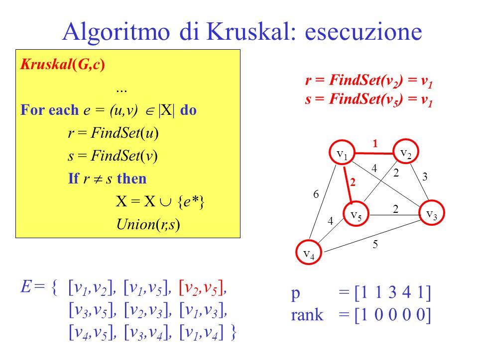 Algoritmo di Kruskal: esecuzione 1 v1v1 v5v5 v2v2 v3v3 v4v4 2 2 6 5 3 4 2 4 p = [1 1 3 4 1] rank = [1 0 0 0 0] E = { [v 1,v 2 ], [v 1,v 5 ], [v 2,v 5