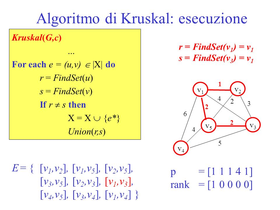 Algoritmo di Kruskal: esecuzione 1 v1v1 v5v5 v2v2 v3v3 v4v4 2 2 6 5 3 4 2 4 p = [1 1 1 1 1] rank = [1 0 0 0 0] E = { [v 1,v 2 ], [v 1,v 5 ], [v 2,v 5 ], [v 3,v 5 ], [v 2,v 3 ], [v 1,v 3 ], [v 4,v 5 ], [v 3,v 4 ], [v 1,v 4 ] } Kruskal(G,c)...