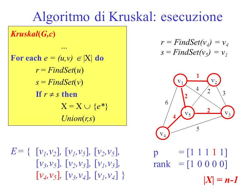 Algoritmo di Kruskal: esecuzione 1 v1v1 v5v5 v2v2 v3v3 v4v4 2 2 6 5 3 4 2 4 p = [1 1 1 1 1] rank = [1 0 0 0 0] E = { [v 1,v 2 ], [v 1,v 5 ], [v 2,v 5
