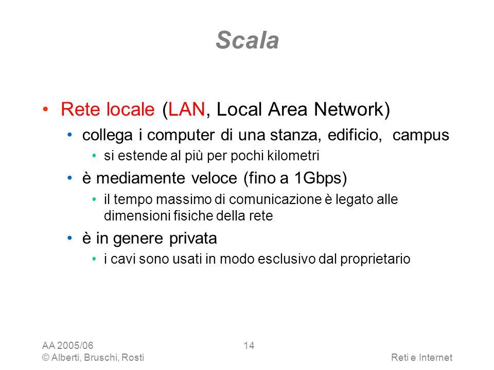 AA 2005/06 © Alberti, Bruschi, RostiReti e Internet 14 Scala Rete locale (LAN, Local Area Network) collega i computer di una stanza, edificio, campus