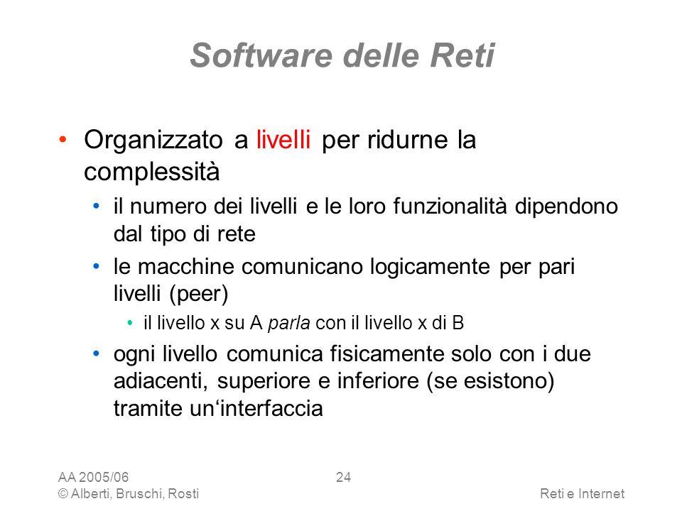 AA 2005/06 © Alberti, Bruschi, RostiReti e Internet 24 Software delle Reti Organizzato a livelli per ridurne la complessità il numero dei livelli e le