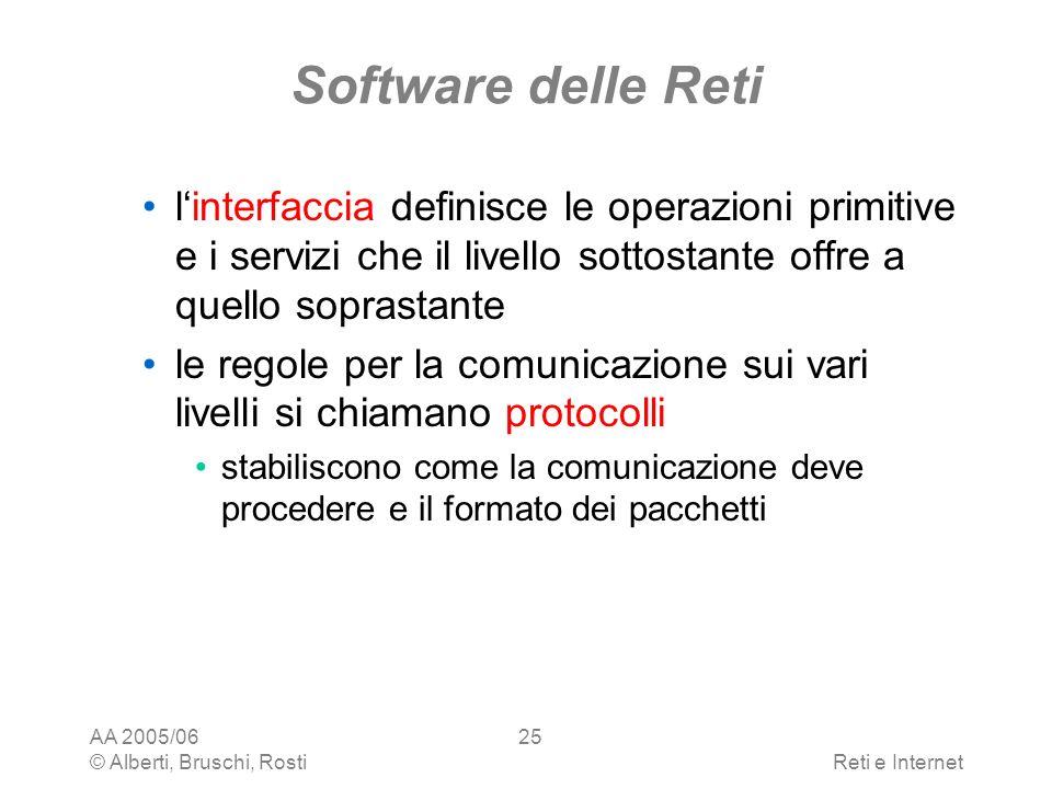 AA 2005/06 © Alberti, Bruschi, RostiReti e Internet 25 Software delle Reti linterfaccia definisce le operazioni primitive e i servizi che il livello s