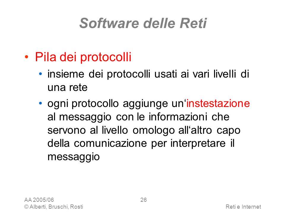 AA 2005/06 © Alberti, Bruschi, RostiReti e Internet 26 Software delle Reti Pila dei protocolli insieme dei protocolli usati ai vari livelli di una ret