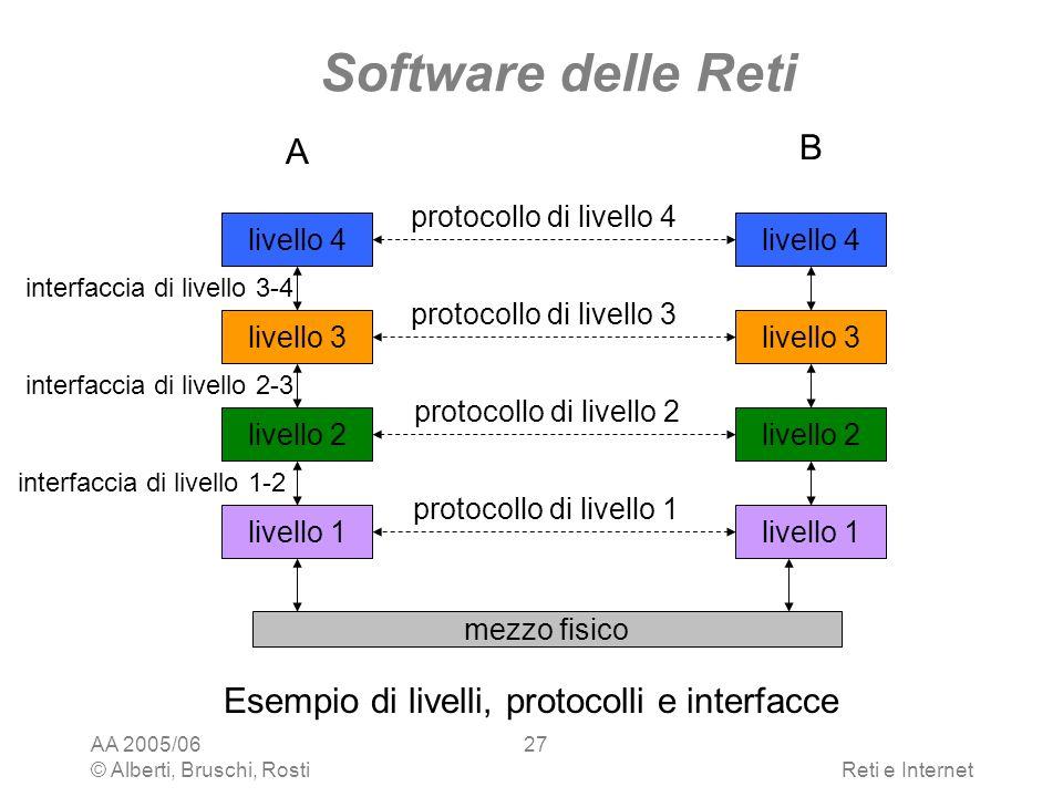 AA 2005/06 © Alberti, Bruschi, RostiReti e Internet 27 Software delle Reti Esempio di livelli, protocolli e interfacce livello 4 livello 3 livello 1 l