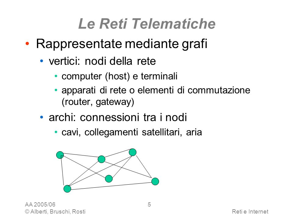 AA 2005/06 © Alberti, Bruschi, RostiReti e Internet 5 Le Reti Telematiche Rappresentate mediante grafi vertici: nodi della rete computer (host) e term