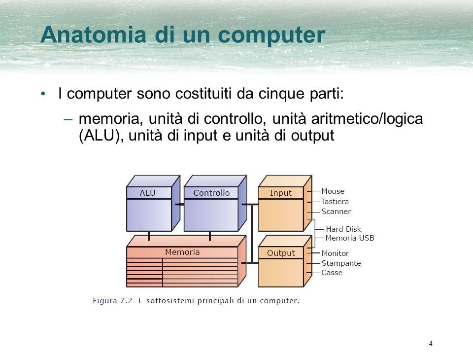 4 Anatomia di un computer I computer sono costituiti da cinque parti: –memoria, unità di controllo, unità aritmetico/logica (ALU), unità di input e unità di output