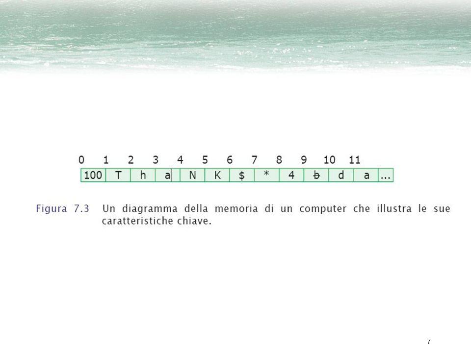 8 Locazioni di memoria da un byte (cont.) Ogni locazione contiene 1 byte che memorizza un carattere ASCII o un numero compreso tra 0 e 256 I programmatori utilizzano una sequenza di locazioni di memoria adiacenti, ignorando il fatto che hanno differenti indirizzi –i blocchi di 4 byte sono usati come singola unità così frequentemente che hanno preso il nome di parole di memoria (word)