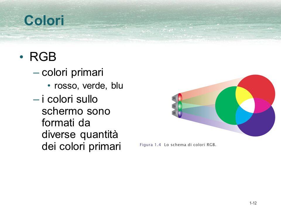 1-12 Colori RGB –colori primari rosso, verde, blu –i colori sullo schermo sono formati da diverse quantità dei colori primari