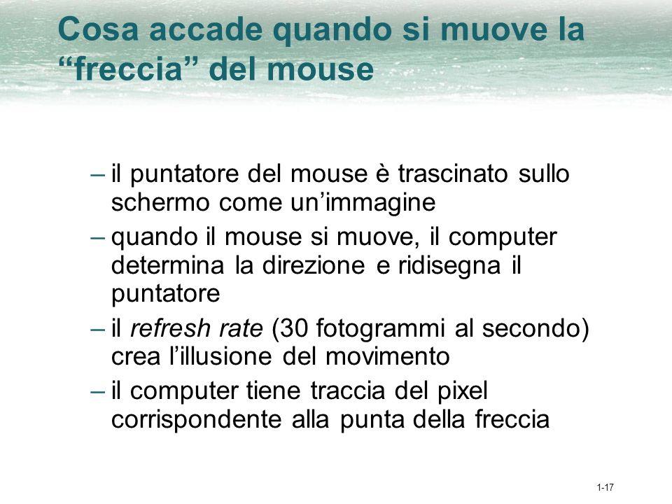 1-17 Cosa accade quando si muove la freccia del mouse –il puntatore del mouse è trascinato sullo schermo come unimmagine –quando il mouse si muove, il computer determina la direzione e ridisegna il puntatore –il refresh rate (30 fotogrammi al secondo) crea lillusione del movimento –il computer tiene traccia del pixel corrispondente alla punta della freccia