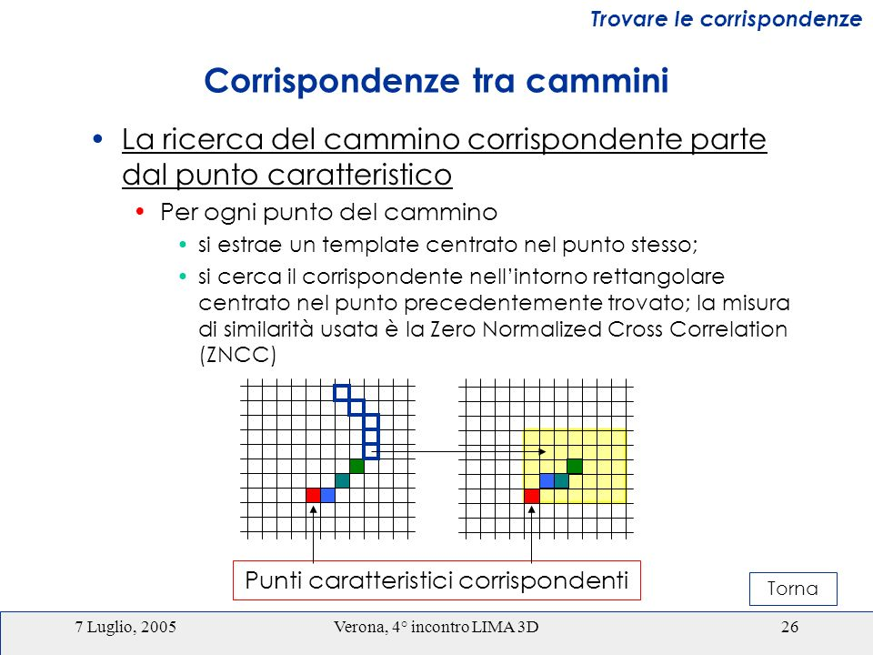 7 Luglio, 2005Verona, 4° incontro LIMA 3D26 Corrispondenze tra cammini La ricerca del cammino corrispondente parte dal punto caratteristico Per ogni punto del cammino si estrae un template centrato nel punto stesso; si cerca il corrispondente nellintorno rettangolare centrato nel punto precedentemente trovato; la misura di similarità usata è la Zero Normalized Cross Correlation (ZNCC) Trovare le corrispondenze Punti caratteristici corrispondenti Torna