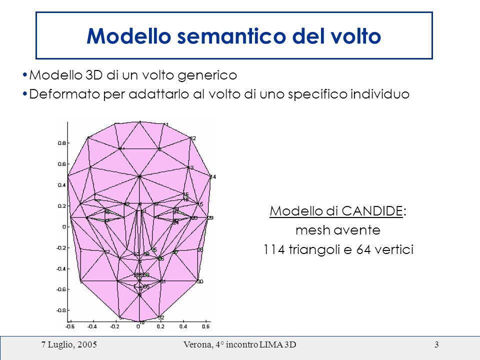 7 Luglio, 2005Verona, 4° incontro LIMA 3D3 Modello semantico del volto Modello 3D di un volto generico Deformato per adattarlo al volto di uno specifico individuo Modello di CANDIDE: mesh avente 114 triangoli e 64 vertici
