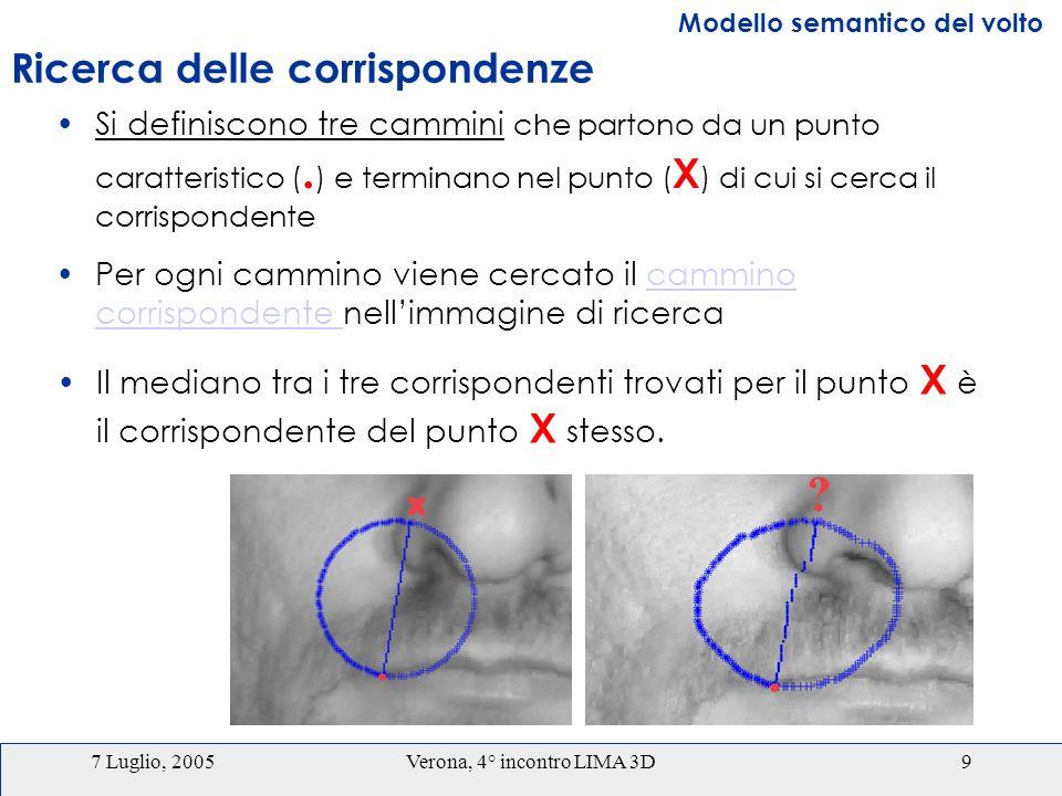 7 Luglio, 2005Verona, 4° incontro LIMA 3D9 Per ogni cammino viene cercato il cammino corrispondente nellimmagine di ricercacammino corrispondente Modello semantico del volto Ricerca delle corrispondenze Si definiscono tre cammini che partono da un punto caratteristico (.