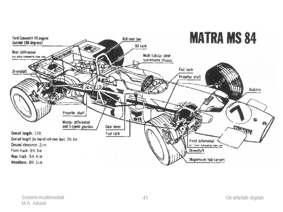Sistemi multimediali M.A. Alberti Gli artefatti digitali41