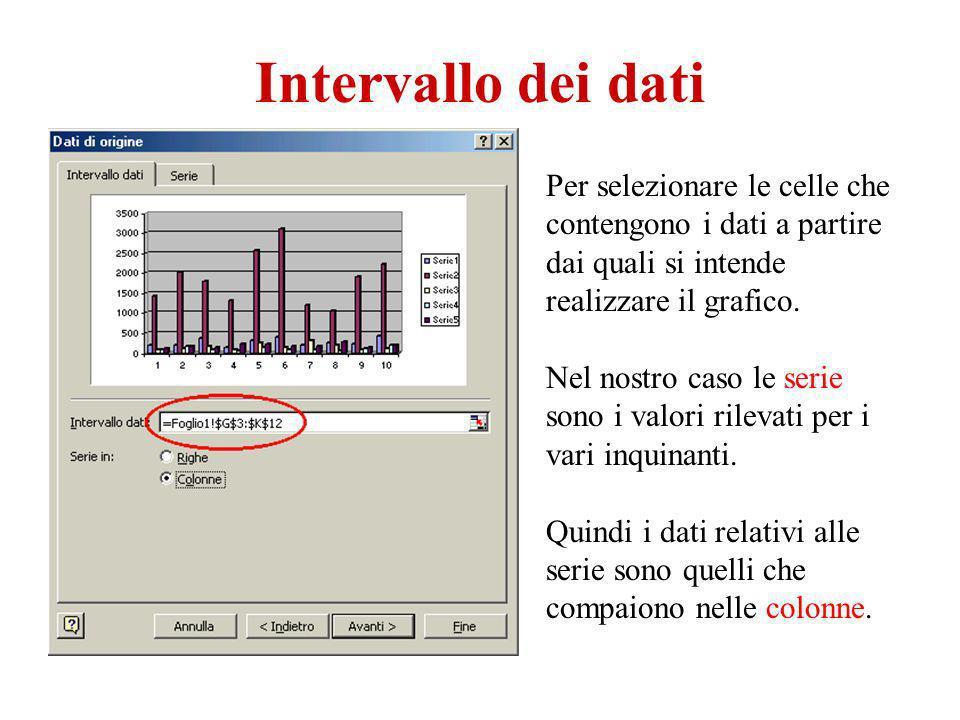 Intervallo dei dati Per selezionare le celle che contengono i dati a partire dai quali si intende realizzare il grafico. Nel nostro caso le serie sono