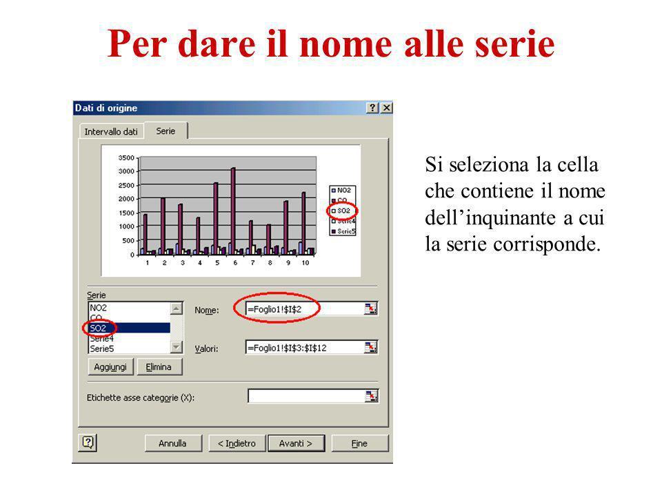 Per dare il nome alle serie Si seleziona la cella che contiene il nome dellinquinante a cui la serie corrisponde.