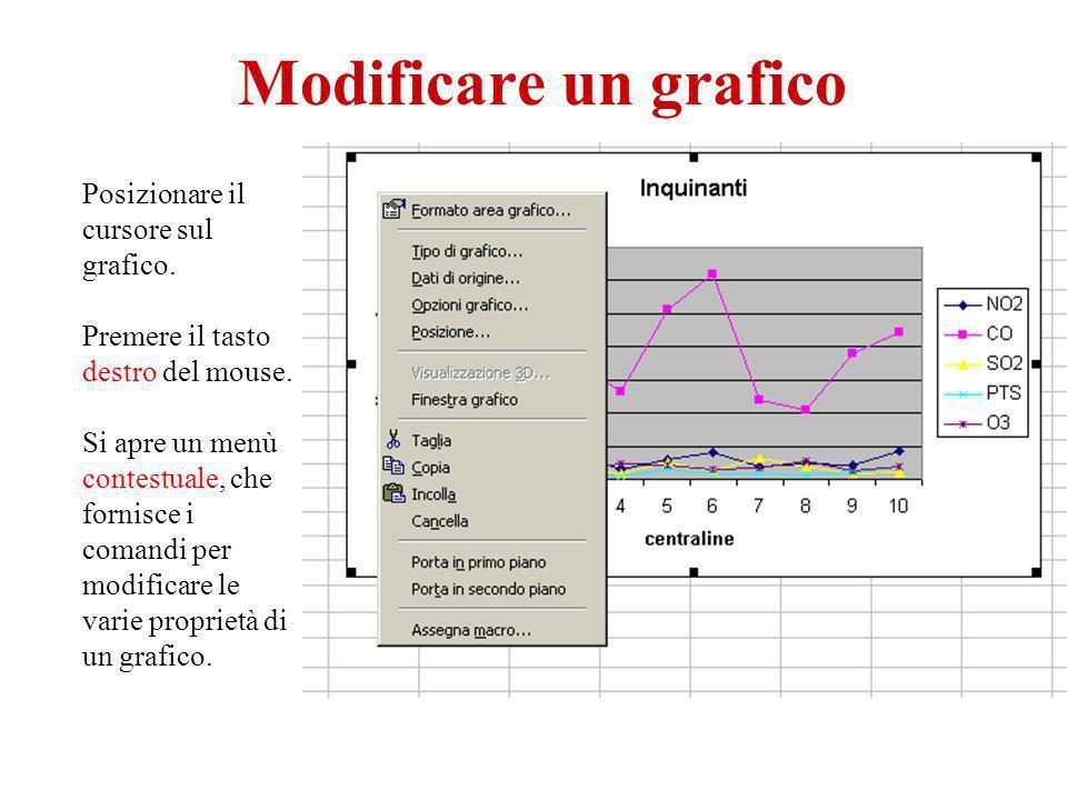 Modificare un grafico Posizionare il cursore sul grafico. Premere il tasto destro del mouse. Si apre un menù contestuale, che fornisce i comandi per m